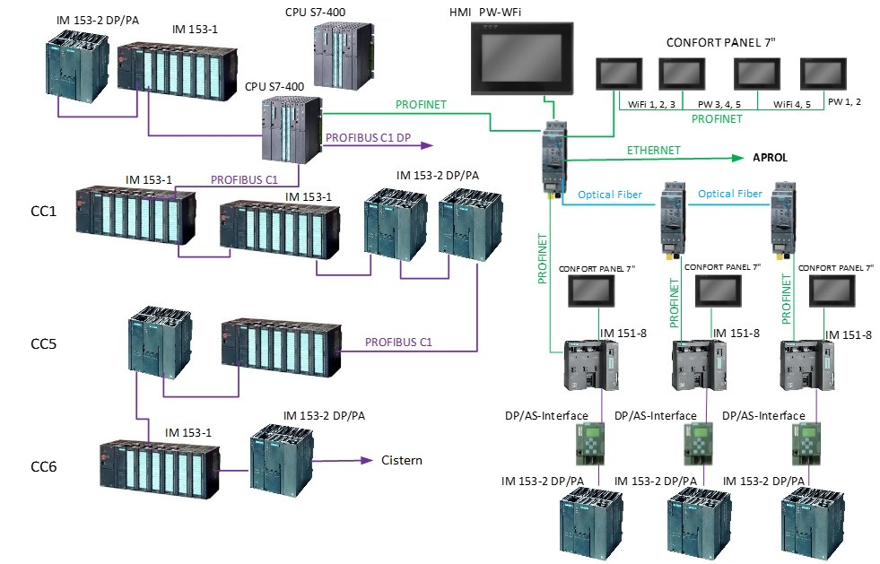 PW and WFI water production control and supervision system Architecture