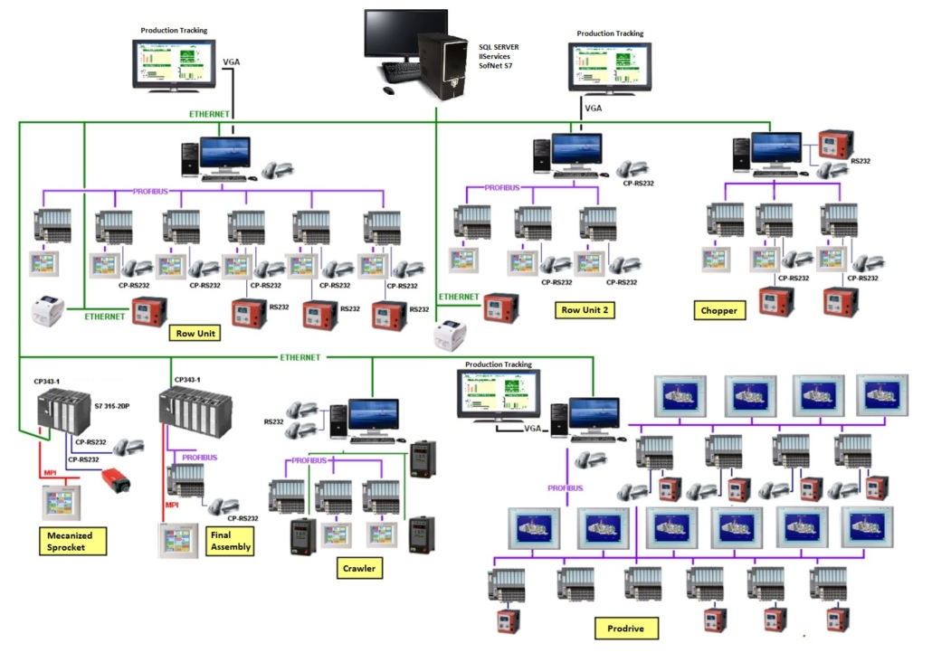 Traceability system other industry Architecture